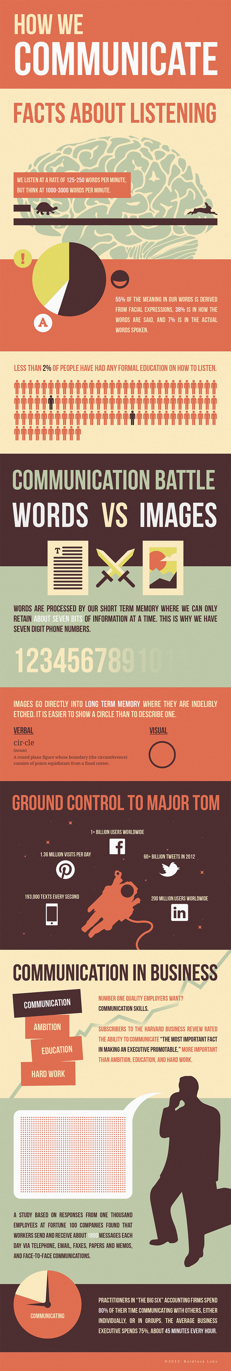SY Infographic How we communicate FINAL