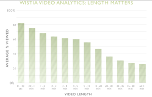 Graph_Video_length