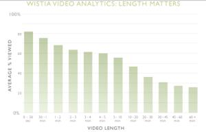 Graph_Video_length